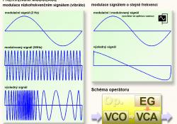 Frekvenční modulace a Operátor