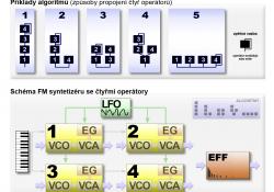 Algoritmy a FM syntetizér