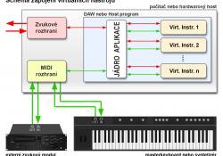Schéma připojení virtuálních nástrojů