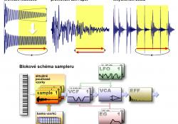 Smyčkování a schéma sampleru