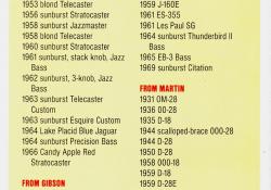 Statistika - seznam kytar