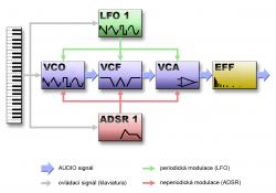 Schéma subtraktivního syntetizéru
