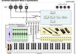 MIDI v syntetizéru