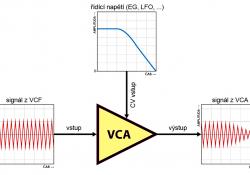 VCA - princip funkce