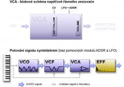 VCA a schéma syntetizéru